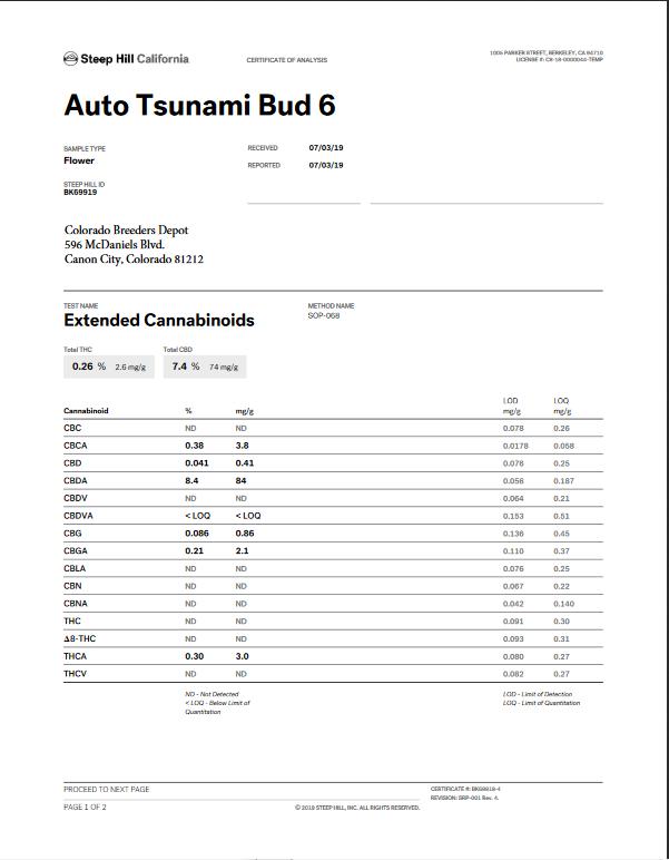 CBD Hemp Seed Auto Flower Tsunami COA