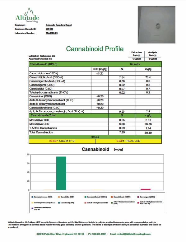 CBD Hemp Seed Non Feminized MB300 COA