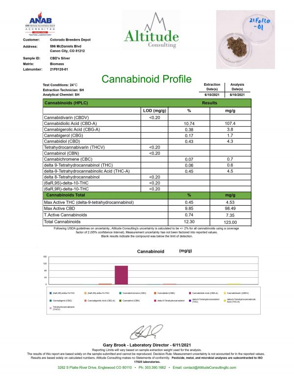 CBD Silver 6.18.21 CBD 9.85 THC .45